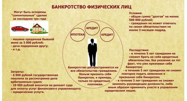 Как сделать банкротство физического лица
