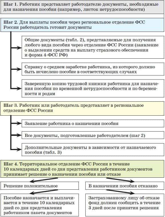 Документы для фсс беременность и роды