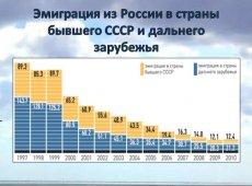 В какую страну можно переехать из россии