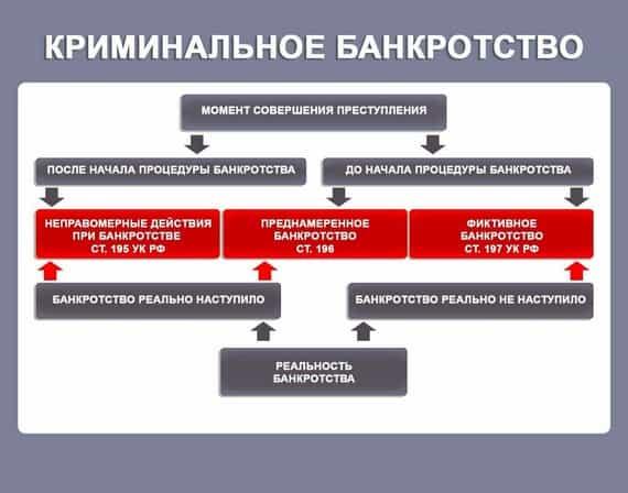 схема криминального фиктивного банкротства