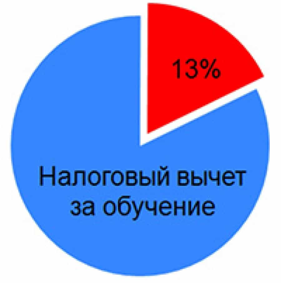 размер вычета за обучение- 13%