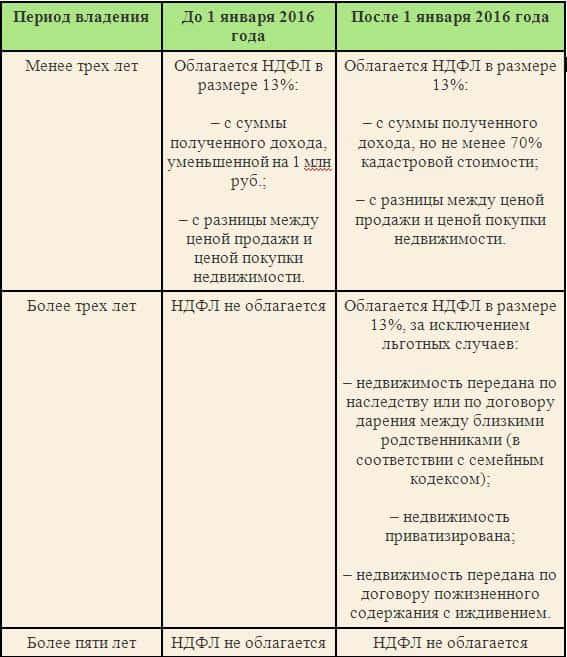 налог до и после 1 января 2016