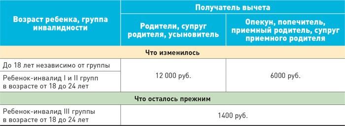 размер налогового вычета на ребенка инвалида