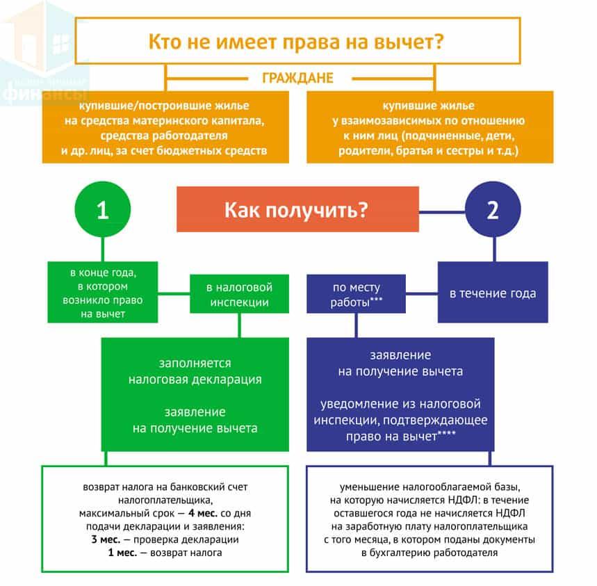 Статья 220 НК РФ об имущественных налоговых вычетах