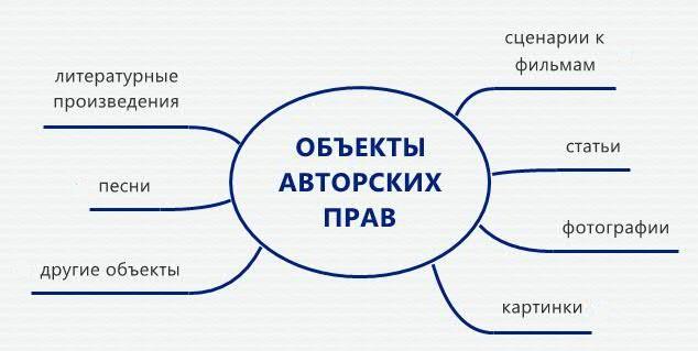 объекты авторских прав