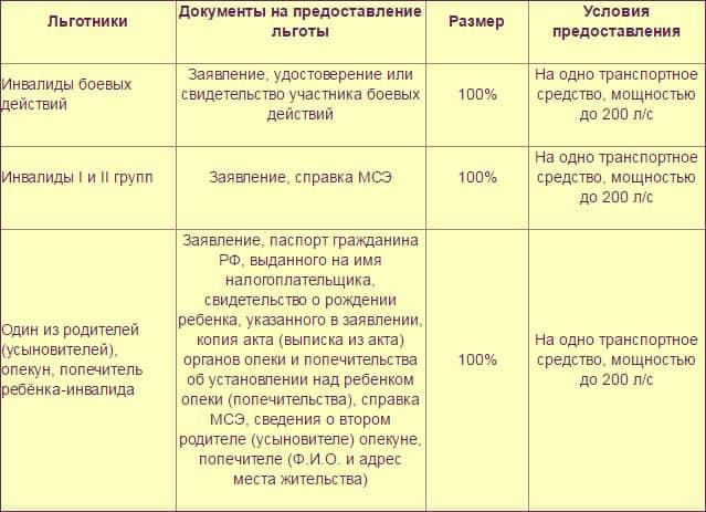Таблица документов