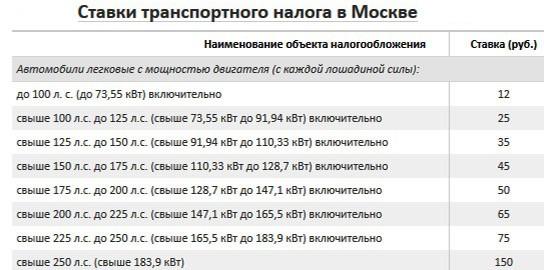 Ставки налога Москвы