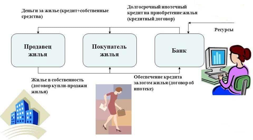 схема на ипотечный кредит