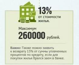 Налоговый вычет по кредитным процентам