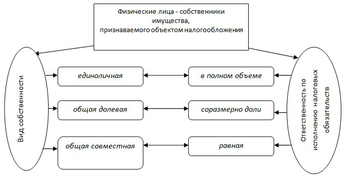 формы собственности на имущественные объекты
