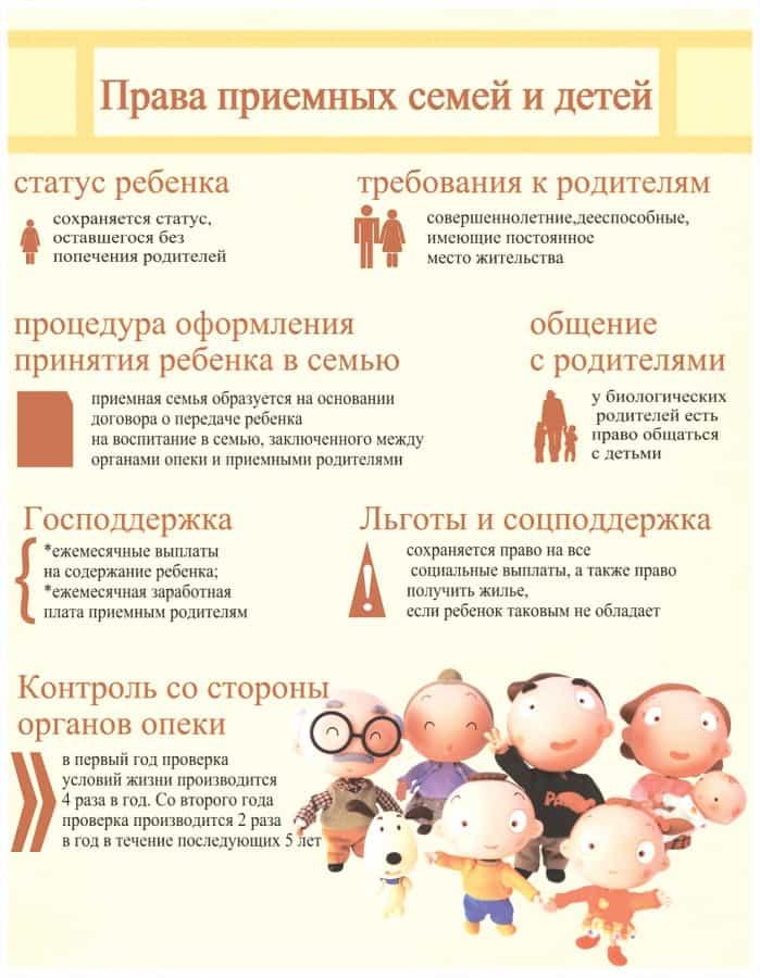 Права приемных семей