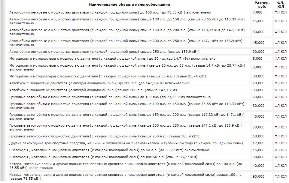 Наименование объектов