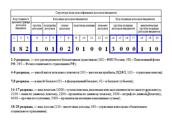 структура КБК