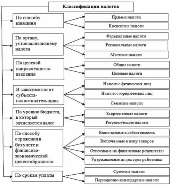классификация налоговых сборов