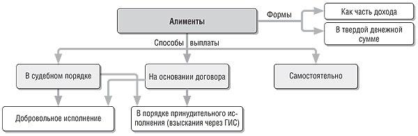 схема об уплате алиментов