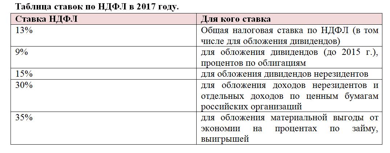 ставки на НДФЛ в 2017 году