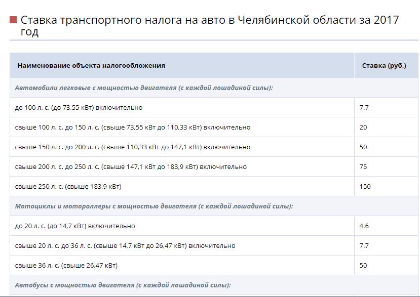 Ставки налога в Челябинской области