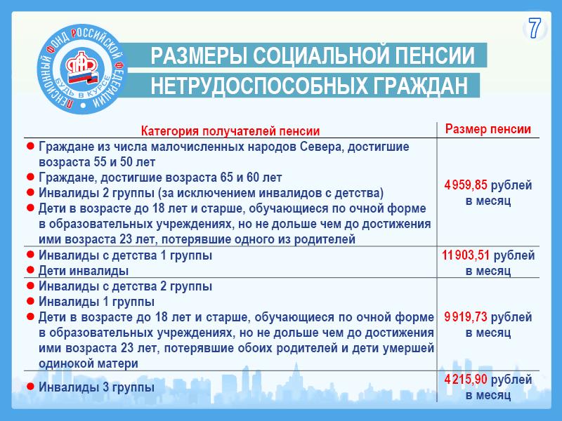 Размер пенсии по инвалидности в московской области