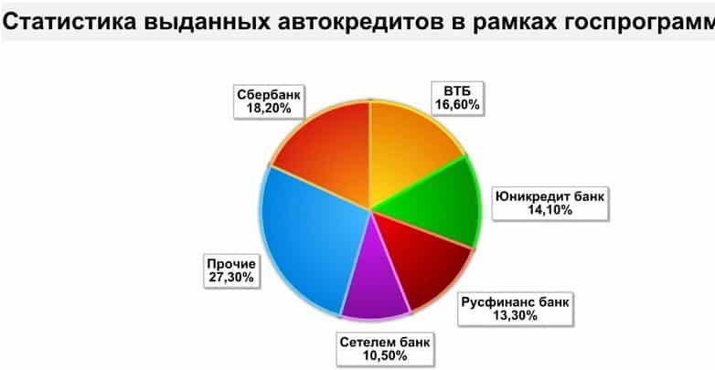 График автокредитов