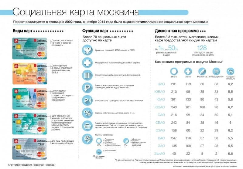 Про карту Москвича