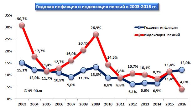 График инфляции