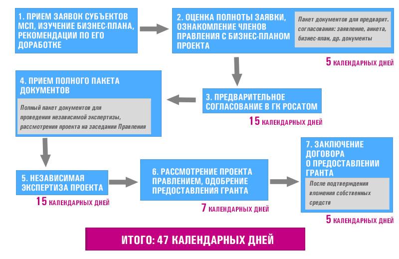 Схема предоставления субсидии