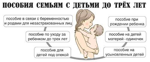 Пособия семьям с детьми