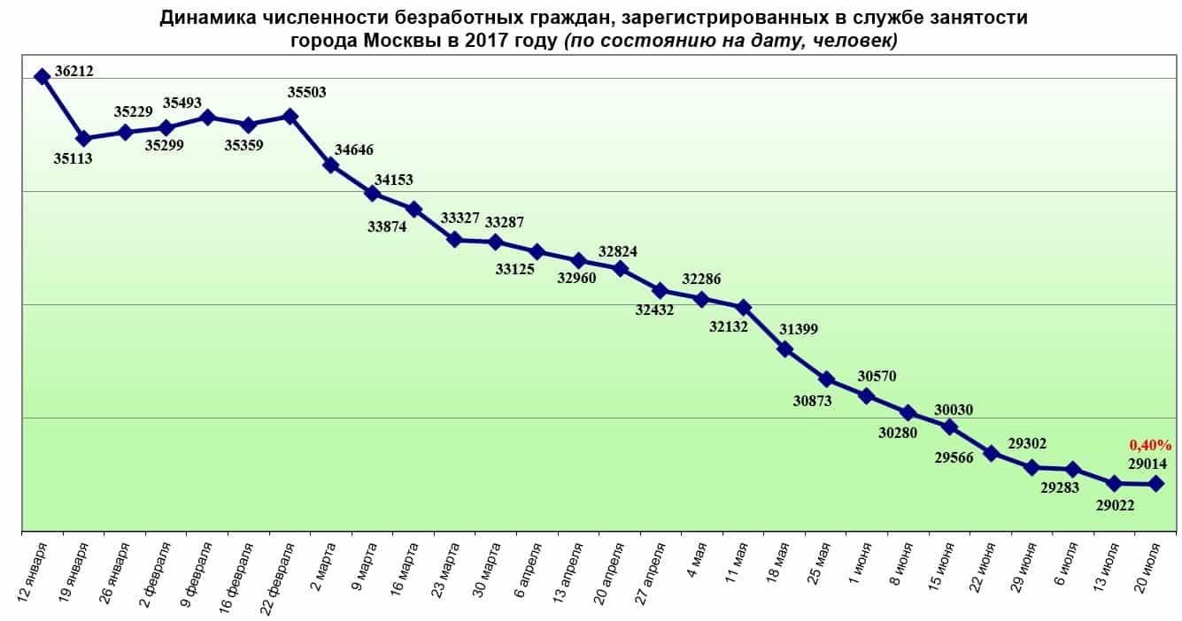 Уровень безработицы в г. Москва в 2017 году