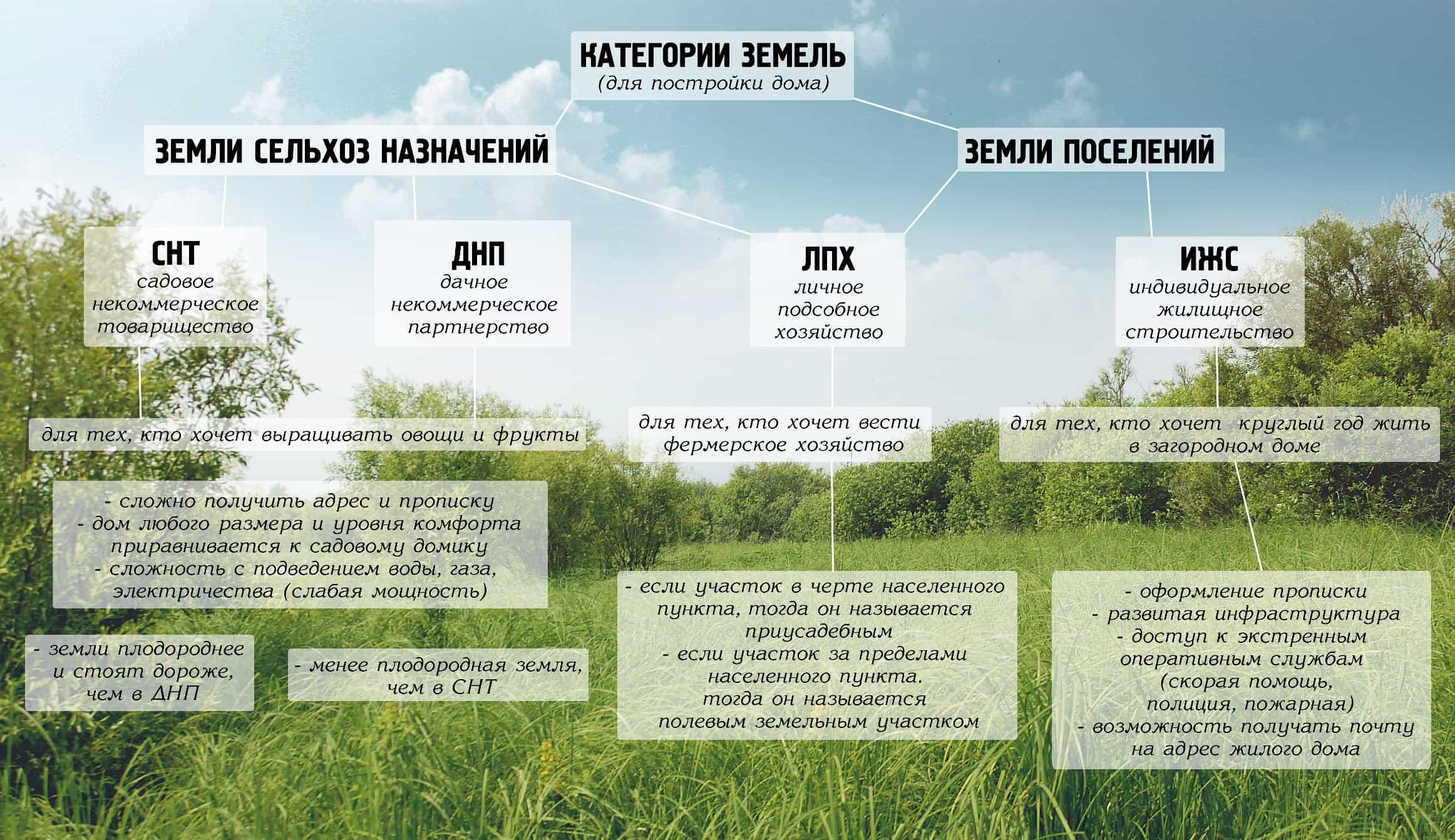 Обозначения земель