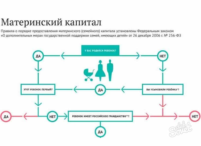 Схема материнского капитала