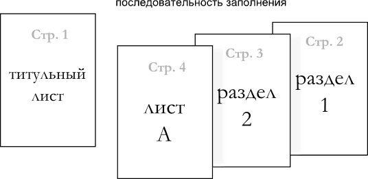 последовательность заполнения листов декларации