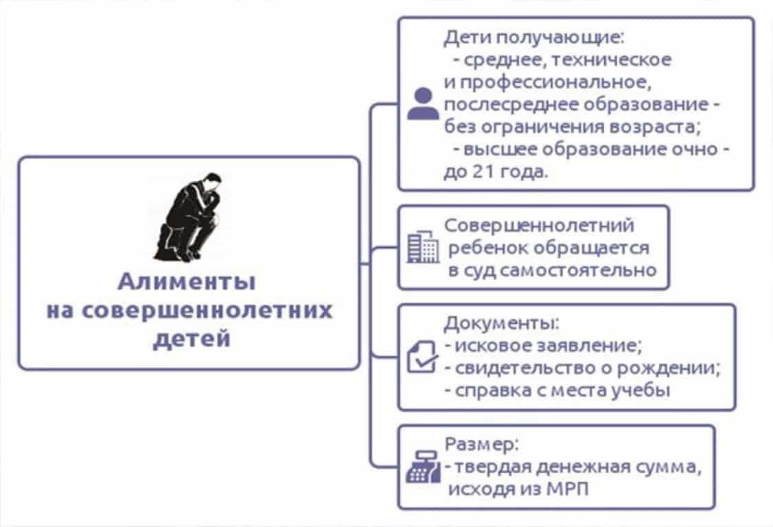 До какого возраста платят алименты в России?