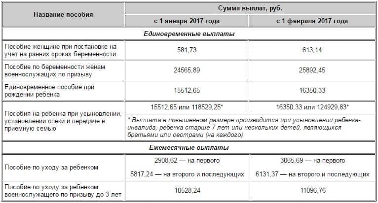 Таблица детских пособий в 2017 году