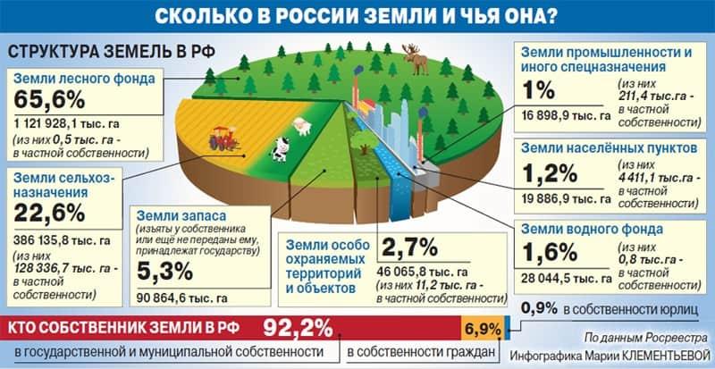 Сведения о землях РФ