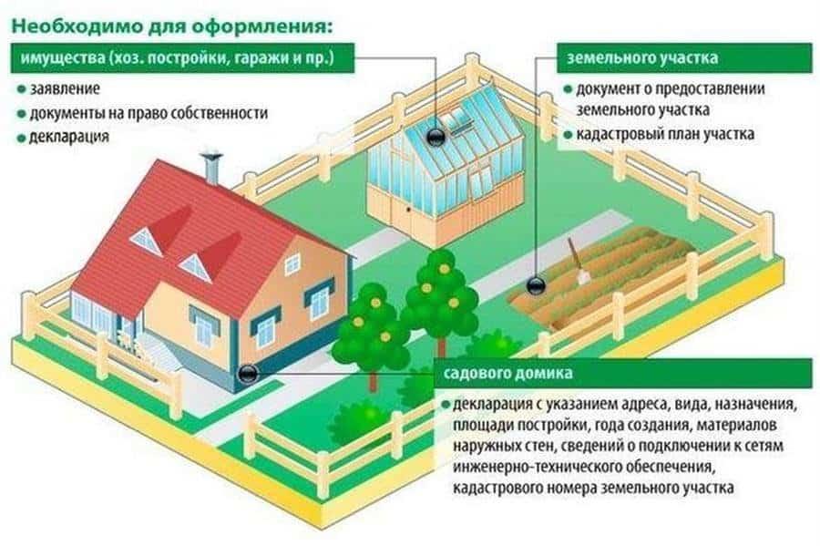 Недвижимость с участком
