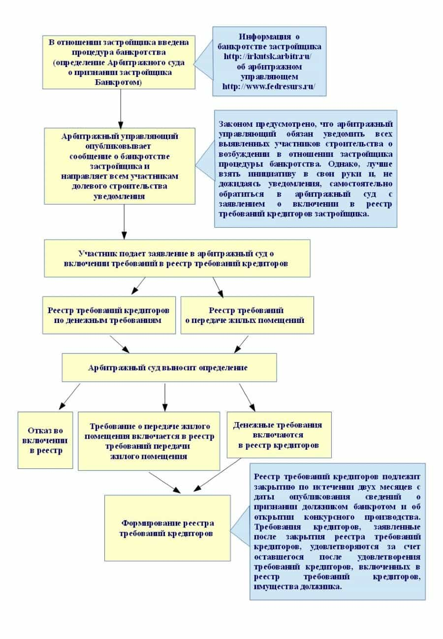 Формирование реестра