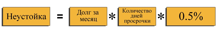 формула расчета неустойки