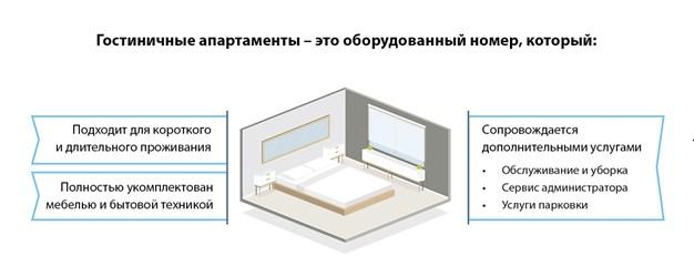 Гостиничные апартаменты