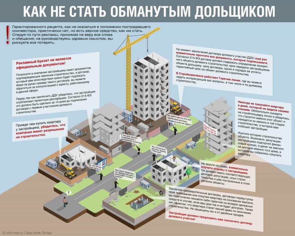 Договор долевого участия в строительстве: на что обратить внимание при подписании и подводные камни ДДУ