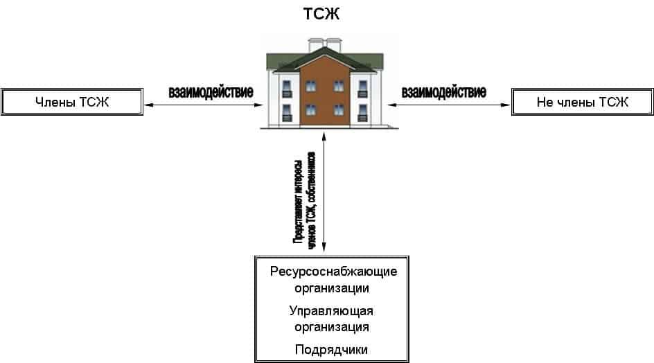 Схема ТСЖ