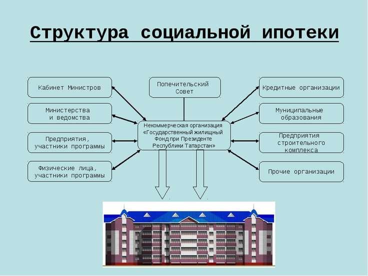 Структура ипотеки