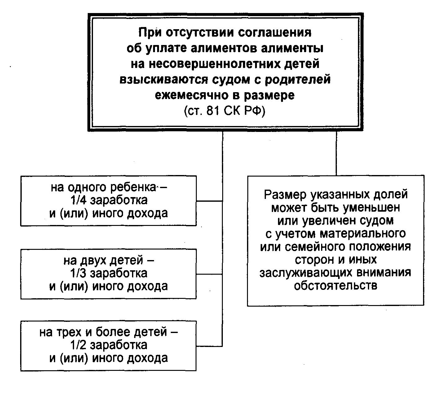 81 статья Семейного кодекса РФ