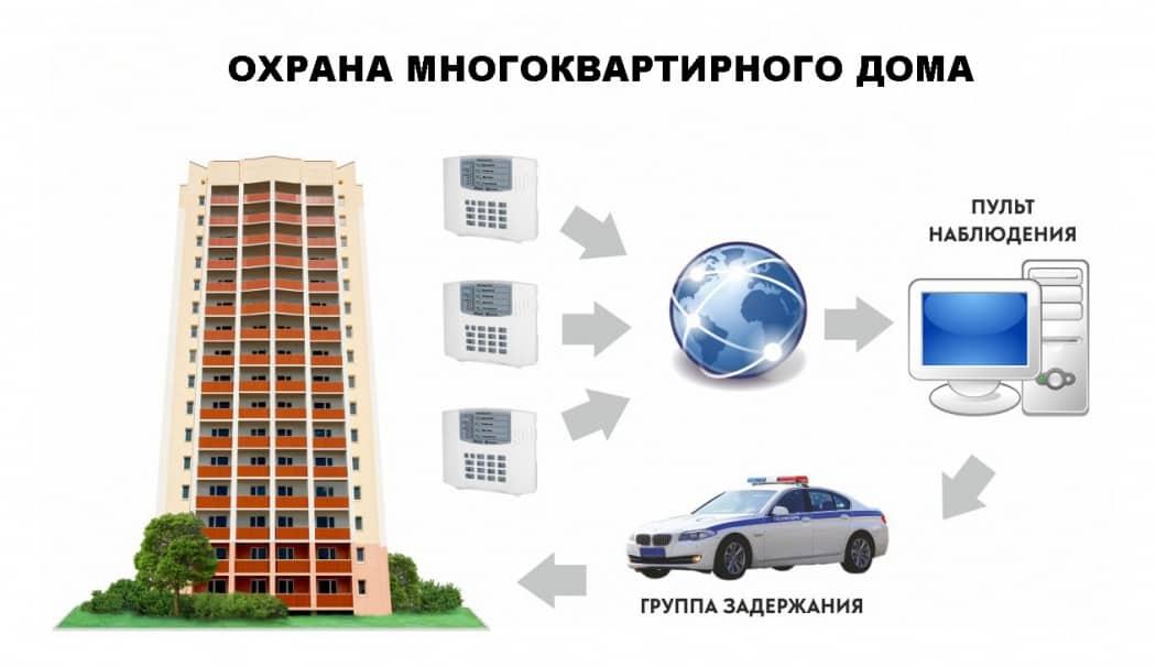 Договор охраны многоквартирного дома