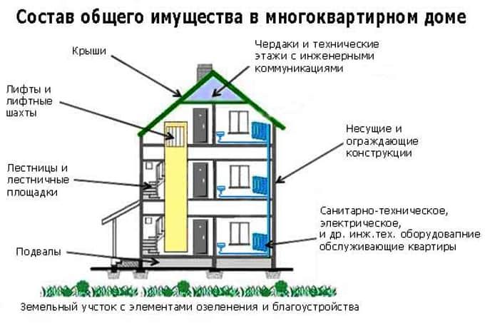 Схема общего имущества дома