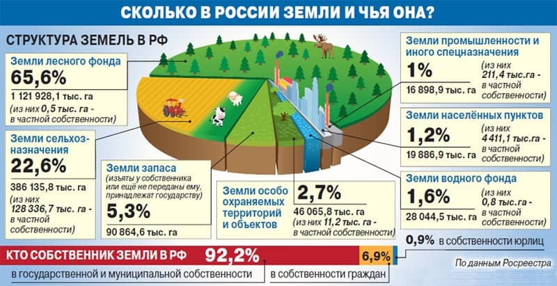 Территории РФ