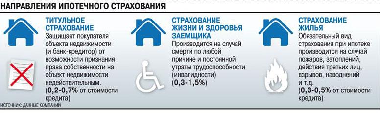 Виды страховок при ипотеке