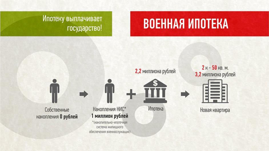 Схема военной ипотеки