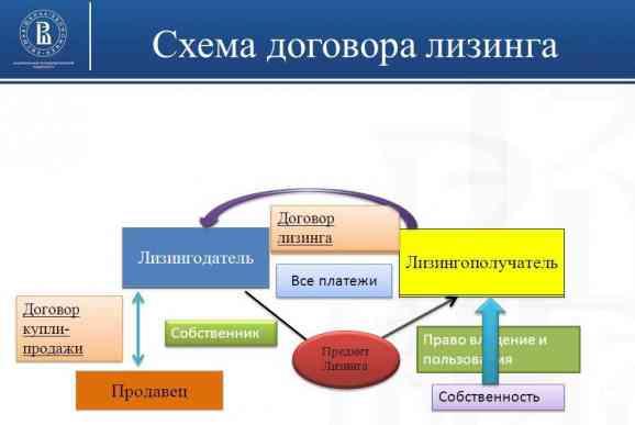 Схема договора