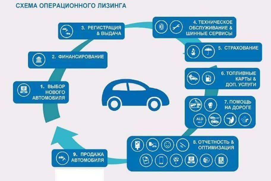 Схема операционного лизинга
