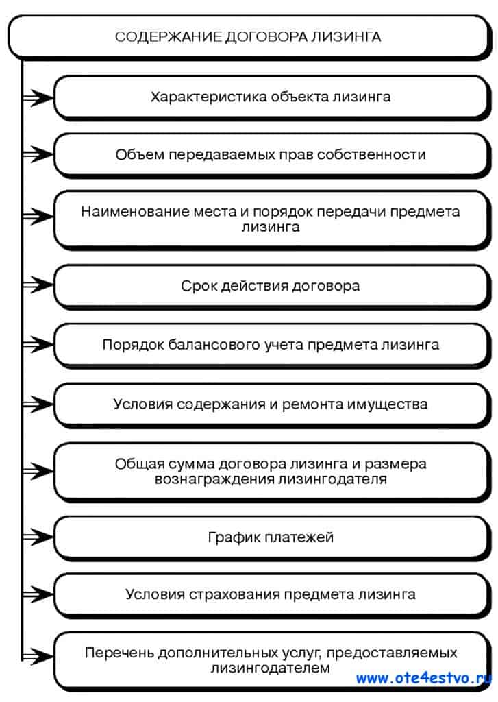 Условия договора лизинга